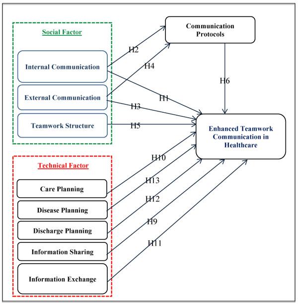 Enhanced Teamwork Communication Model for Electronic